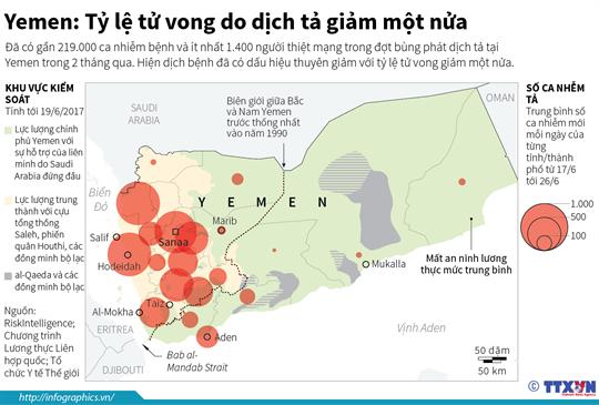 Yemen: Tỷ lệ tử vong do dịch tả giảm một nửa