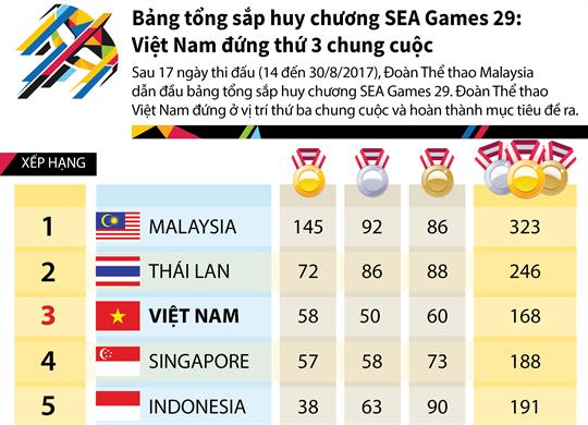 Bảng tổng sắp huy chương SEA Games 29: Việt Nam đứng thứ 3 chung cuộc