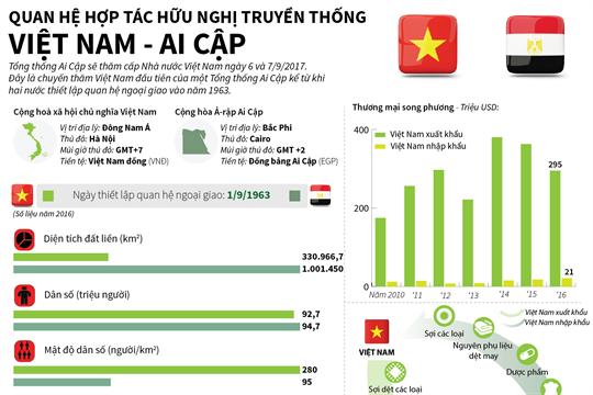 Quan hệ hợp tác hữu nghị truyền thống Việt Nam - Ai Cập