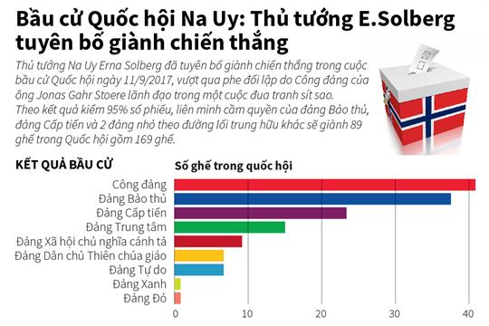 Bầu cử Quốc hội Na Uy: Thủ tướng E. Solberg tuyên bố giành chiến thắng