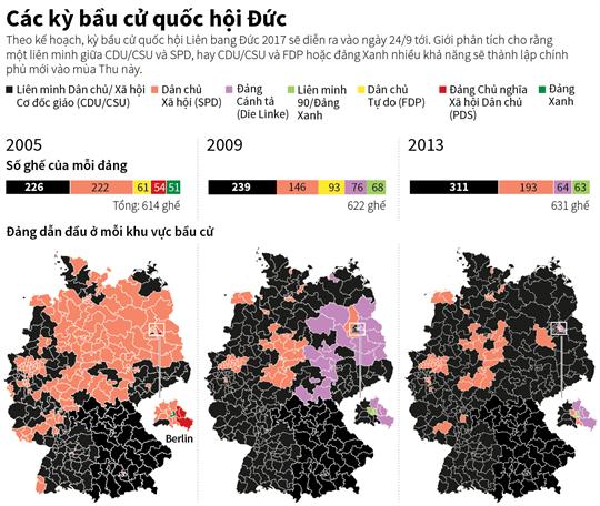 Các kỳ bầu cử quốc hội Đức