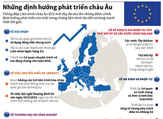 Những định hướng phát triển châu Âu