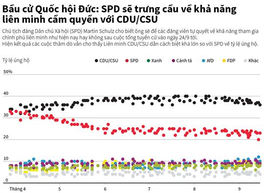 Bầu cử Quốc hội Đức: SPD sẽ trưng cầu về khả năng liên minh cầm quyền với CDU/CSU