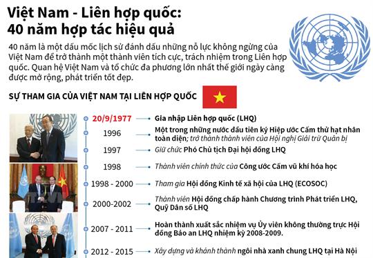 Việt Nam - Liên hợp quốc: 40 năm hợp tác hiệu quả