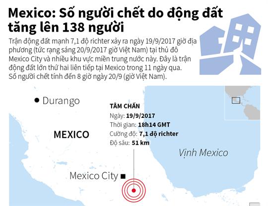 Mexico: Số người chết do động đất tăng lên 138 người