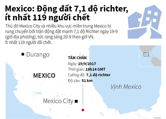 Mexico: Động đất 7,1 độ richter, ít nhất 119 người chết