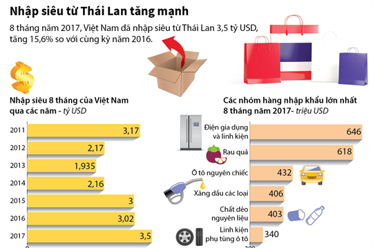 Nhập siêu từ Thái Lan tăng mạnh