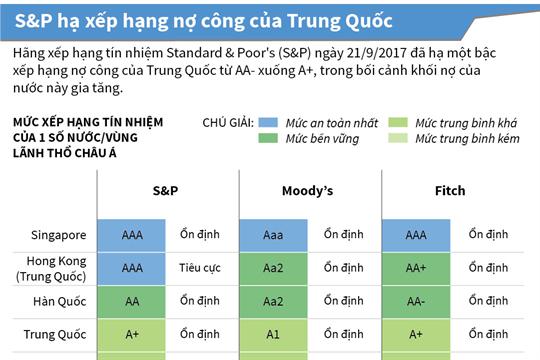 S&P hạ xếp hạng nợ công của Trung Quốc
