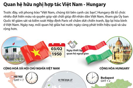 Quan hệ hữu nghị hợp tác Việt Nam - Hungary