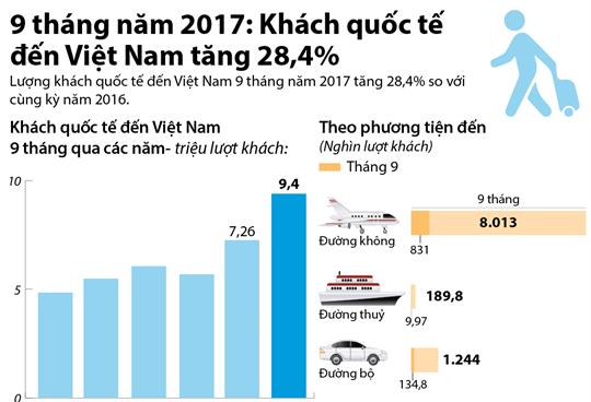 9 tháng, Việt Nam đón hơn 9,4 triệu  lượt khách quốc tế