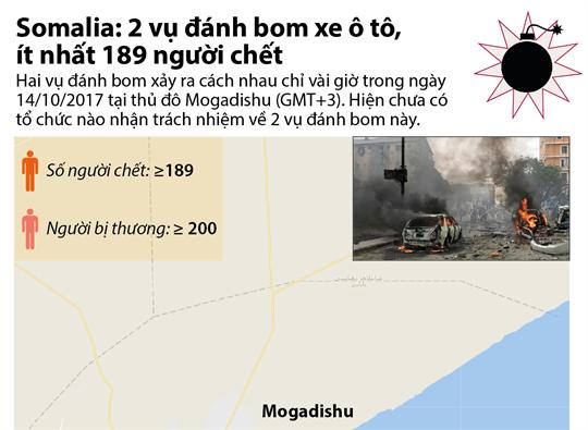 Somalia: 2 vụ đánh bom xe ô tô, ít nhất 189 người chết