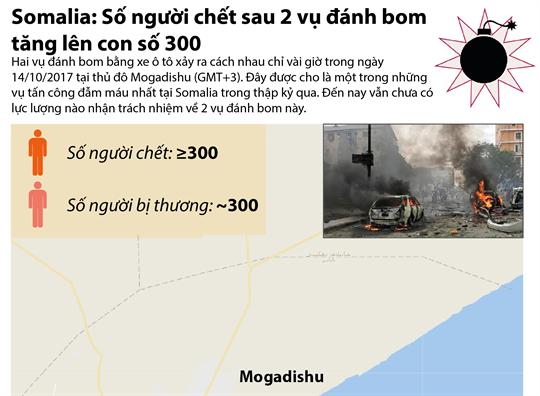 Somalia: Số người chết sau 2 vụ đánh bom tăng lên con số 300