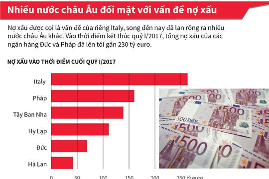 Nhiều nước châu Âu đối mặt với vấn đề nợ xấu