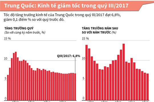 Trung Quốc: Kinh tế giảm tốc trong quý III/2017