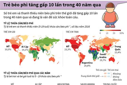 Trẻ béo phì tăng gấp 10 lần trong 40 năm qua