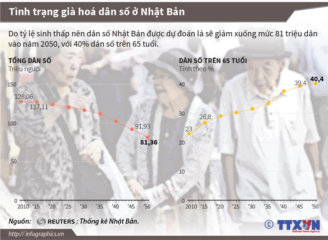 Tình trạng già hóa dân số ở Nhật Bản