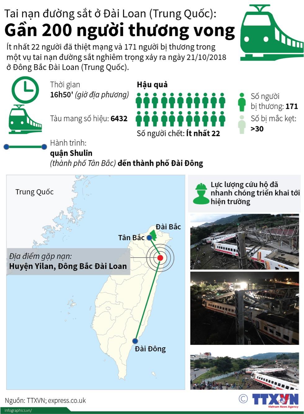 Tai nạn đường sắt ở Đài Loan (Trung Quốc): Gần 200 người