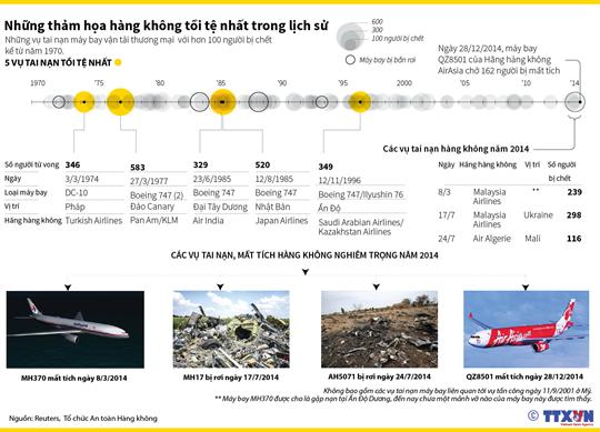 Những thảm họa hàng không tồi tệ nhất trong lịch sử