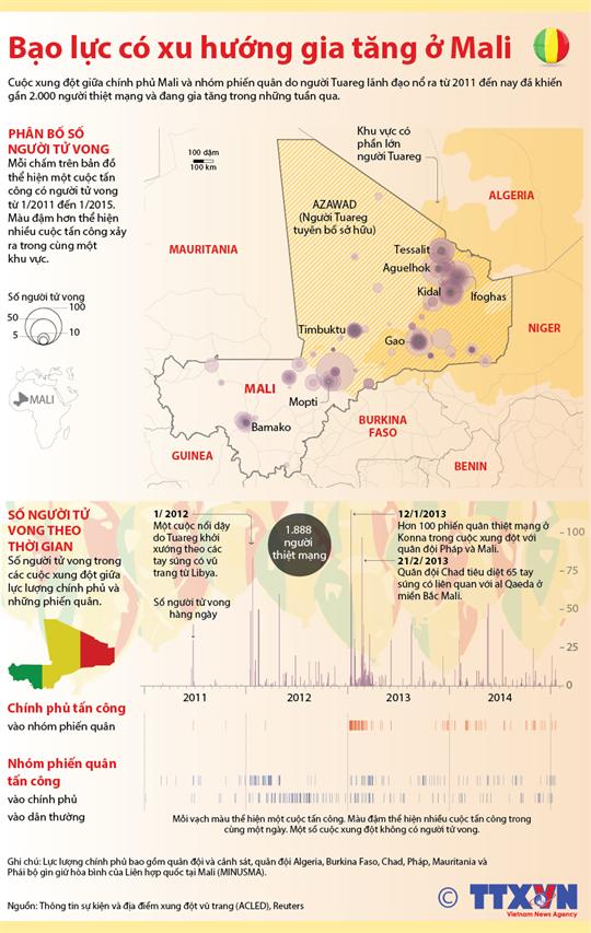 Bạo lực có xu hướng gia tăng ở Mali