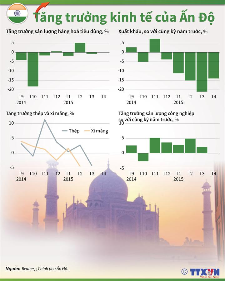 Tăng trưởng kinh tế của Ấn Độ