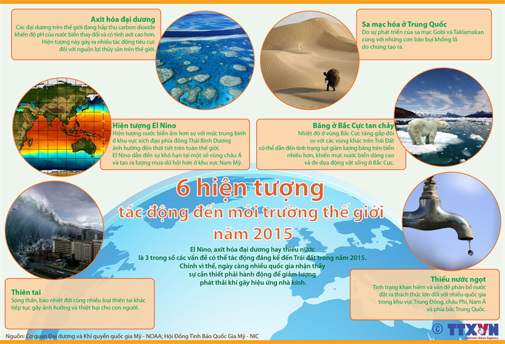 6 xu hướng tác động đến môi trường thế giới năm 2015