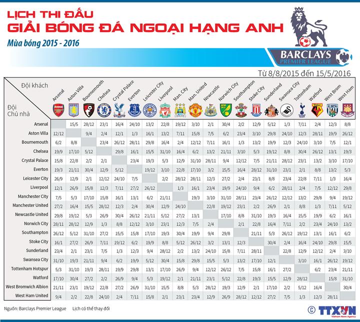 Lịch thi đấu Giải bóng đá ngoại hạng Anh mùa bóng 2015-2016