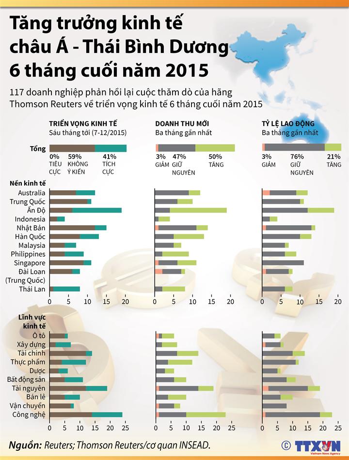 Triển vọng tăng trưởng kinh tế châu Á - Thái Bình Dương 6 tháng cuối năm 2015