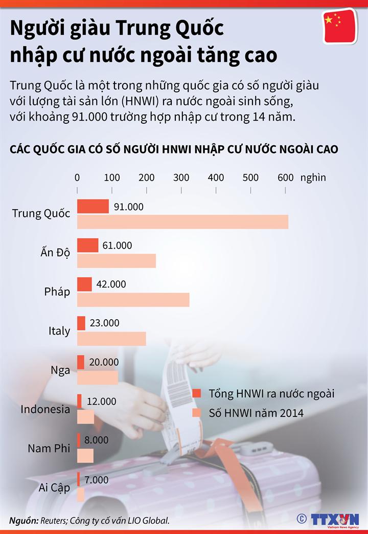 Người giàu Trung Quốc nhập cư nước ngoài tăng cao