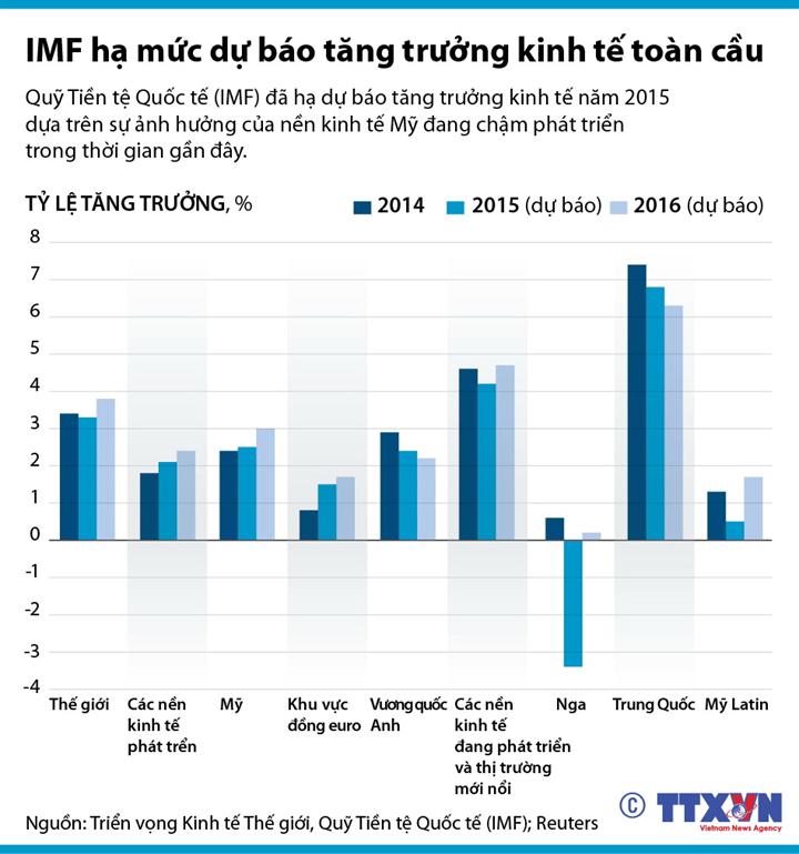 IMF hạ mức dự báo tăng trưởng kinh tế toàn cầu