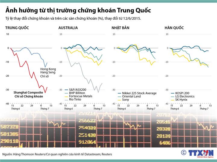 Ảnh hưởng từ thị trường chứng khoán Trung Quốc