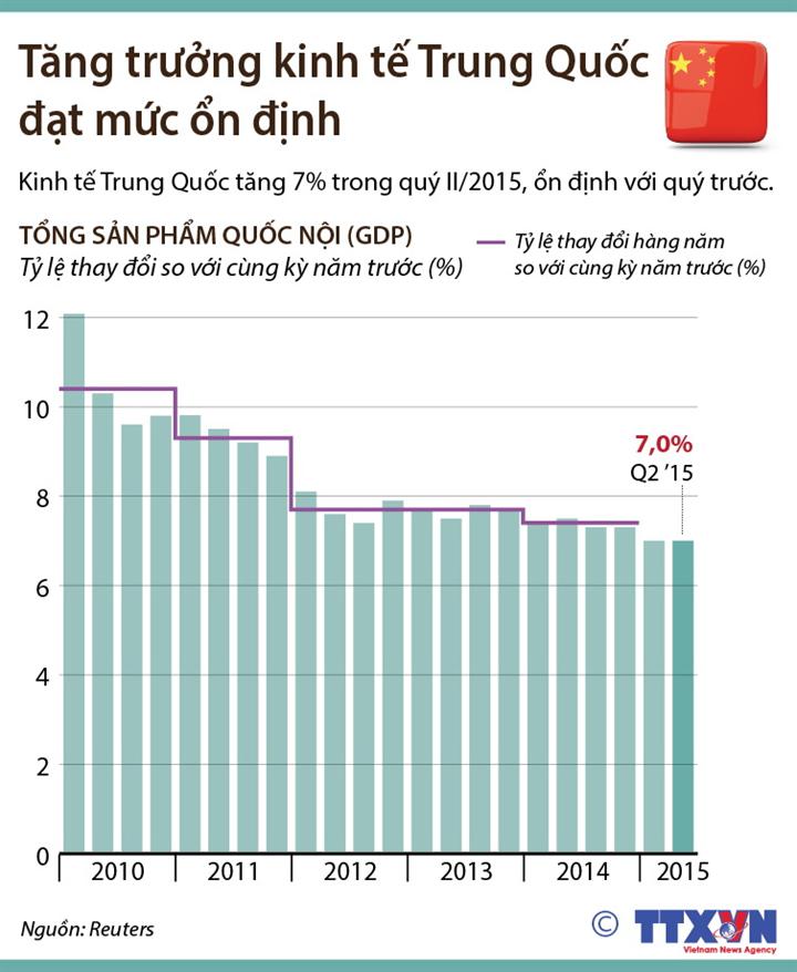 Tăng trưởng kinh tế Trung Quốc đạt mức ổn định