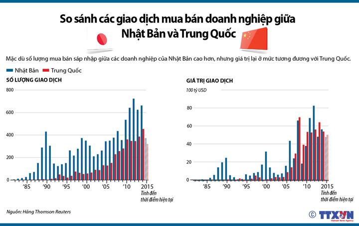 So sánh các giao dịch mua bán doanh nghiệp giữa Nhật Bản và Trung Quốc