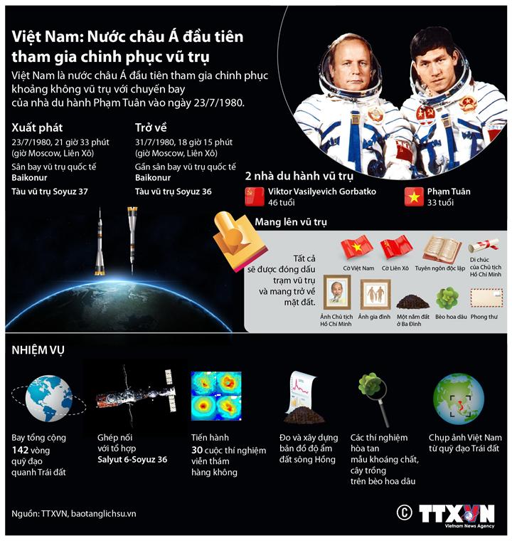 Việt Nam: Nước châu Á đầu tiên tham gia chinh phục vũ trụ