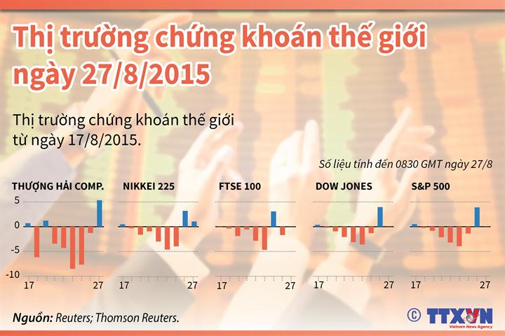 Thị trường chứng khoán thế giới ngày 27/8/2015