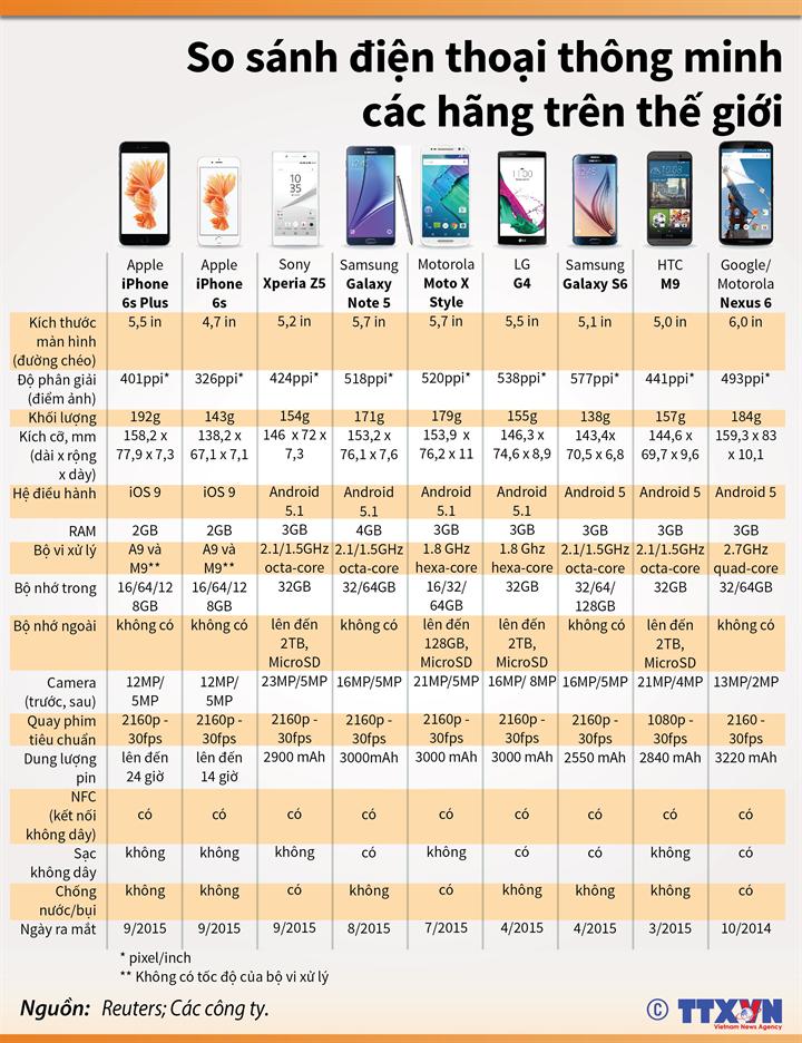 So sánh điện thoại thông minh các hãng trên thế giới