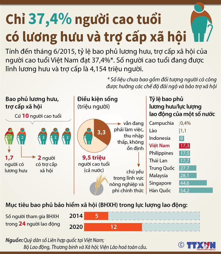 Chỉ 37,4% người cao tuổi có lương hưu và trợ cấp xã hội