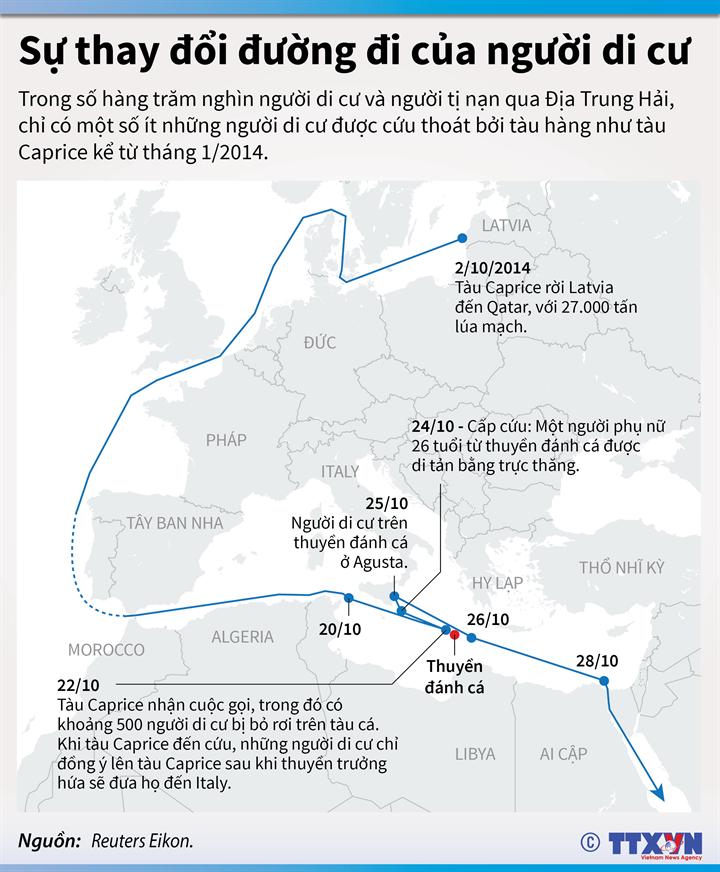 Sự thay đổi đường đi của người di cư