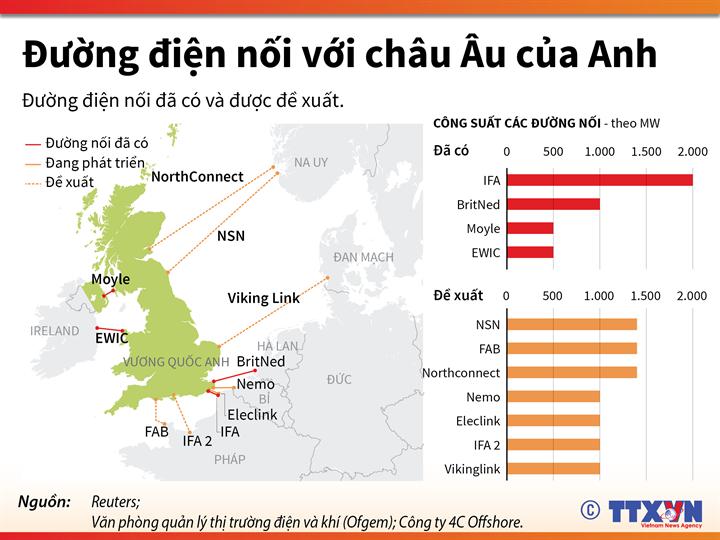 Đường điện nối với châu Âu của nước Anh