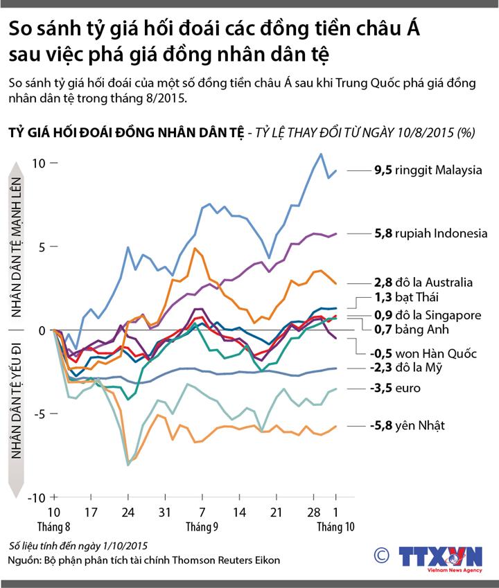 So sánh tỷ giá hối đoái các đồng tiền châu Á sau việc phá giá đồng nhân dân tệ