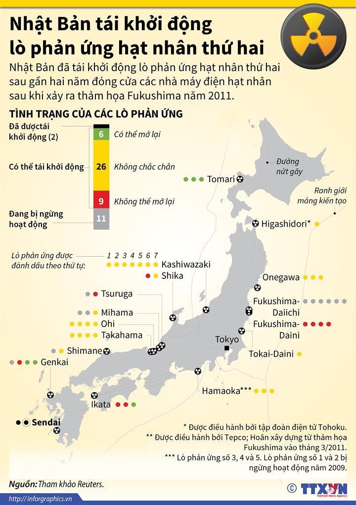 Nhật Bản tái khởi động lò phản ứng hạt nhân thứ hai