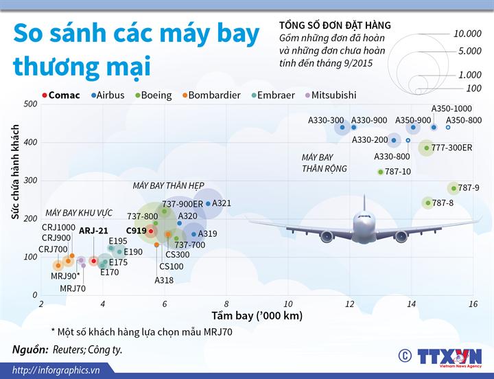 So sánh các máy bay thương mại trên thế giới