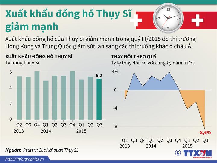 Xuất khẩu đồng hồ Thụy Sĩ giảm mạnh