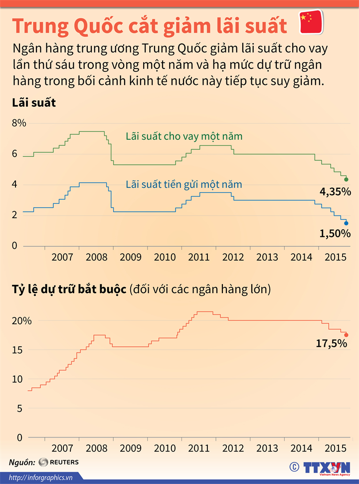 Trung Quốc cắt giảm lãi suất