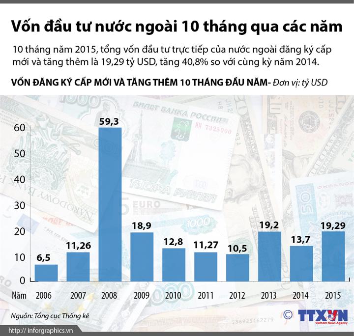 Vốn đầu tư nước ngoài 10 tháng qua các năm