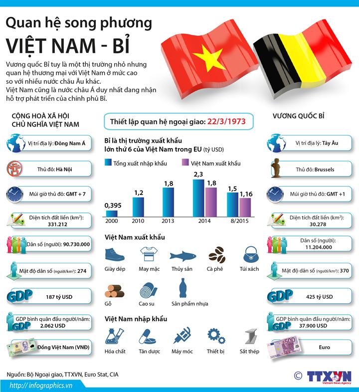 Quan hệ song phương Việt Nam - Bỉ
