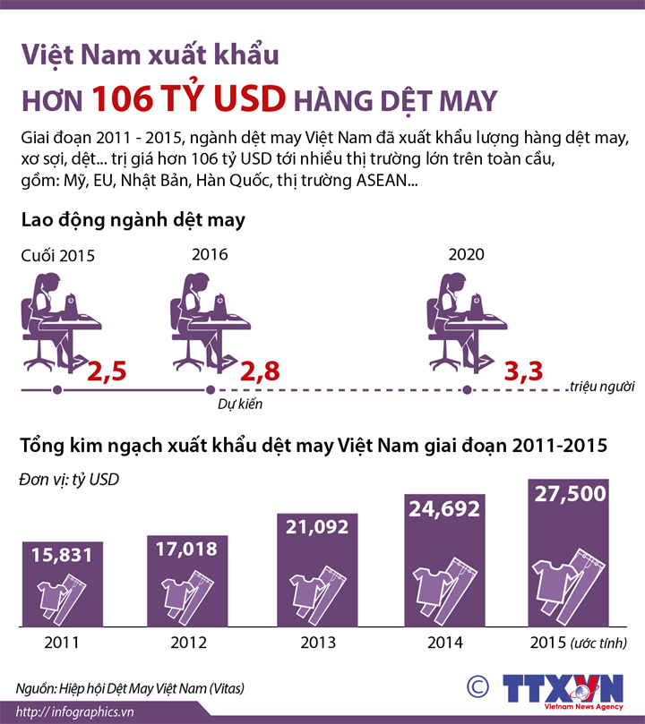 Việt Nam xuất khẩu hơn 106 tỷ USD hàng dệt may