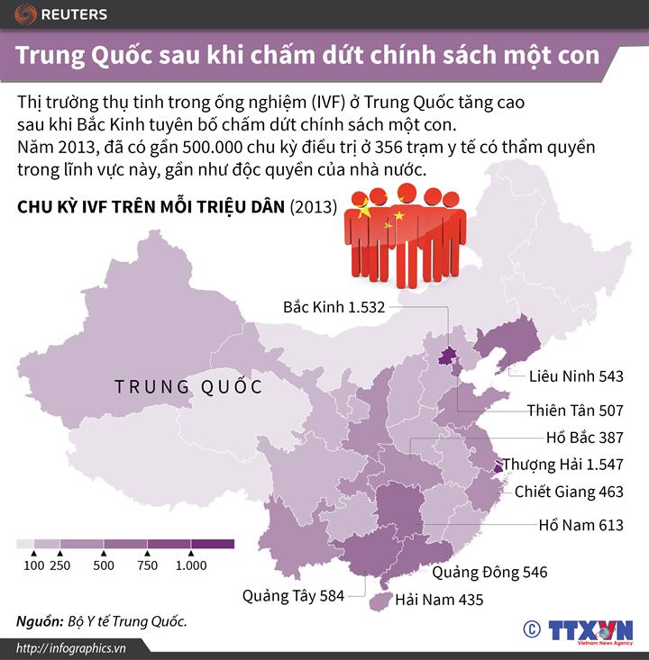 Trung Quốc sau khi chấm dứt chính sách một con