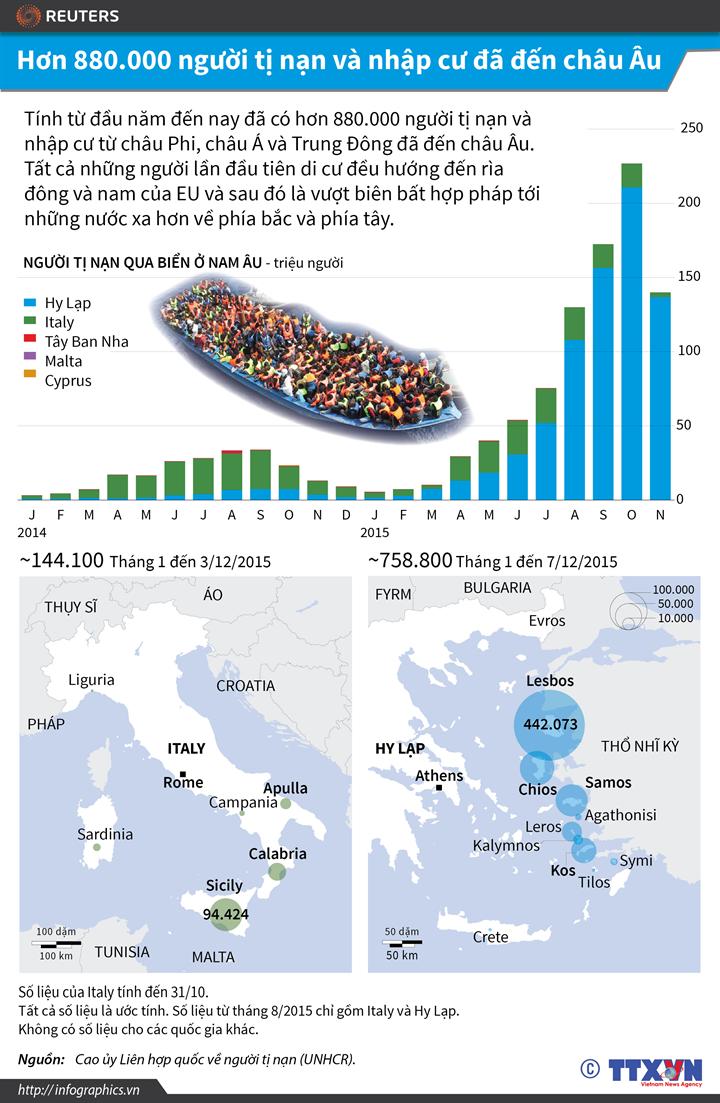 Hơn 880.000 người tị nạn và nhập cư đã đến châu Âu