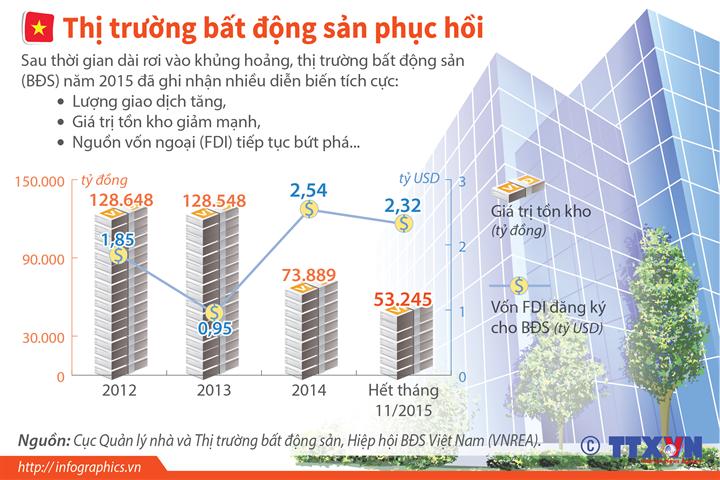Thị trường bất động sản diễn biến tích cực