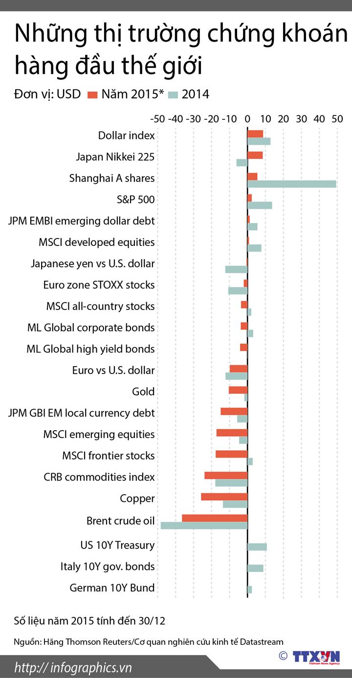 Những thị trường chứng khoán hàng đầu thế giới